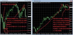 米株と欧州株
