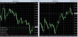 ユーロドルとドル円