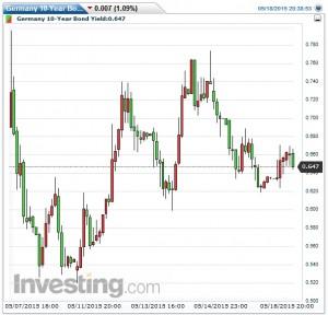 ドイツ長期金利