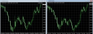 ユーロドルとユーロ円