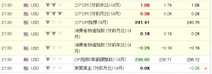 米指標者物価指数