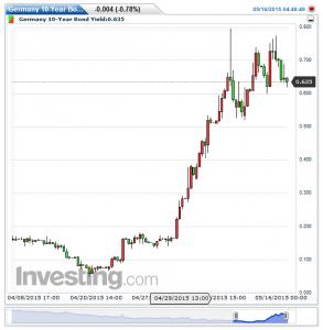 Germany 10-Year Bond Yield(5時間)20150516154121