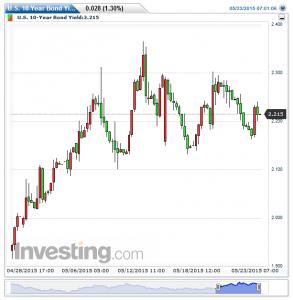U.S. 10-Year Bond Yield(5時間)20150524131505