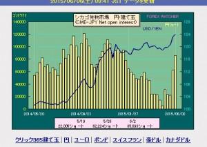 IMMドル円