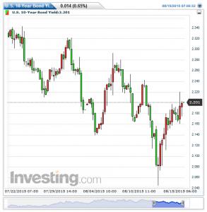 U.S. 10-Year Bond Yield(5時間)20150816140748