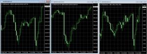 株価指数1時間足