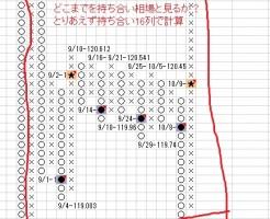 ドル円の秘伝チャートターゲット