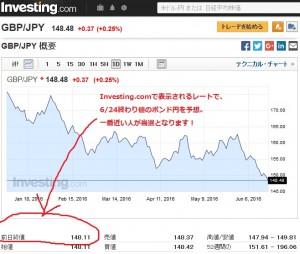 ポンド円レート予想
