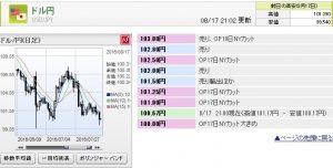 ドル円の抵抗