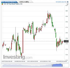 u-s-10-year-bond-yield%e6%af%8e%e6%99%8220161013203925