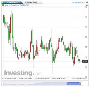 u-s-10-year-bond-yield%e6%af%8e%e6%99%8220161023142645