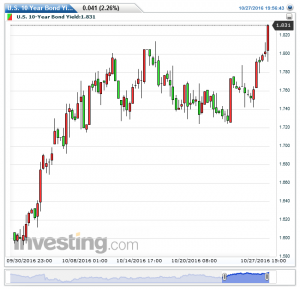 u-s-10-year-bond-yield5%e6%99%82%e9%96%9320161027195722