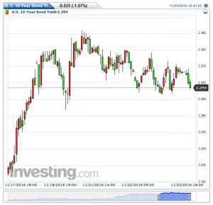 u-s-10-year-bond-yield%e6%af%8e%e6%99%8220161123184722