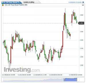 u-s-10-year-bond-yield%e6%af%8e%e6%99%8220161125153734