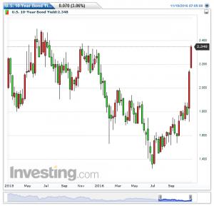 u-s-10-year-bond-yield%e6%af%8e%e9%80%b120161120141404
