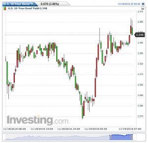 u-s-10-year-bond-yield15%e5%88%8620161120141255