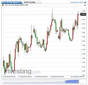 u-s-10-year-bond-yield5%e6%99%82%e9%96%9320161211140153