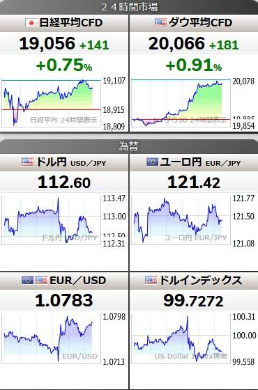 ドル円、日経、その他