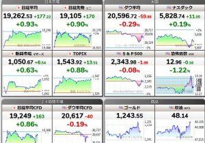 株価指数とか色々